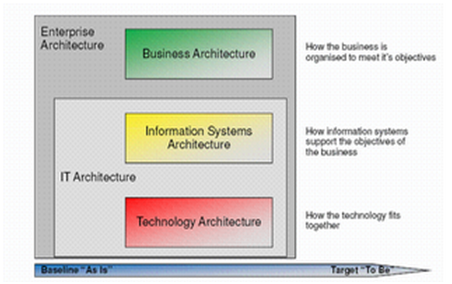 enterprise architecture – page 17 – mike the architect
