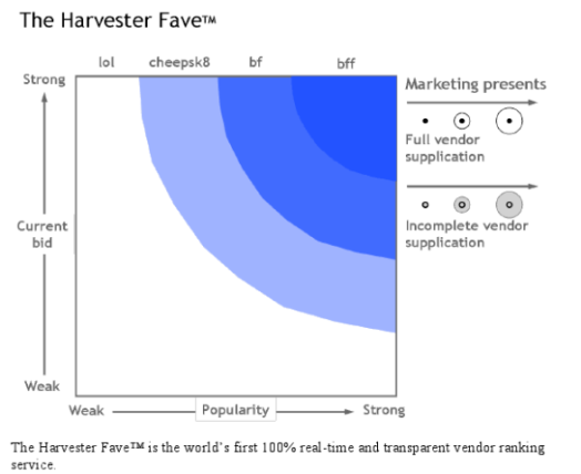 The Harvester Wave