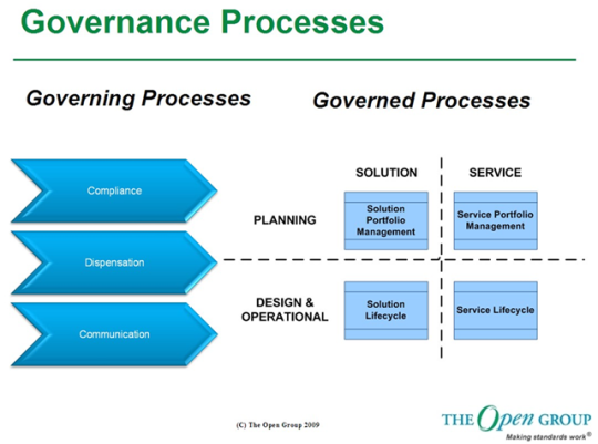 Open Group Governance Framework - Governing Processes