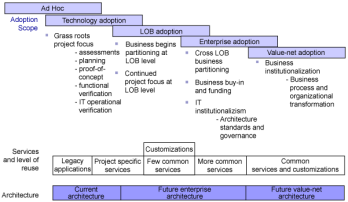 IBM SOA Maturity Model (SIMM)