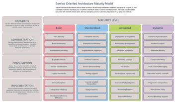 Microsoft SOA Maturity Model (SOAMM)