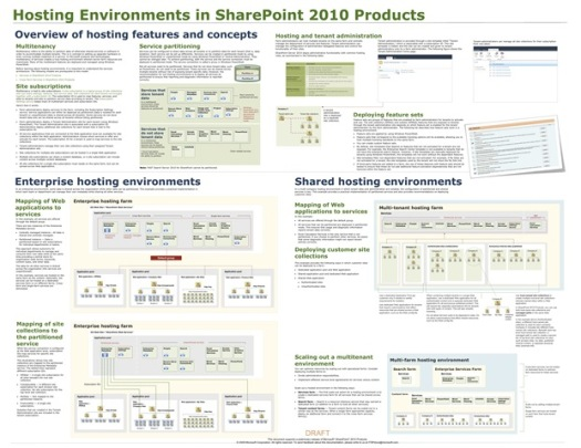 Hosting_SharePointProducts2010
