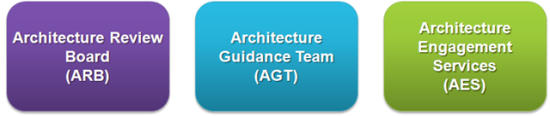 Enterprise Architecture Goverenance Functions