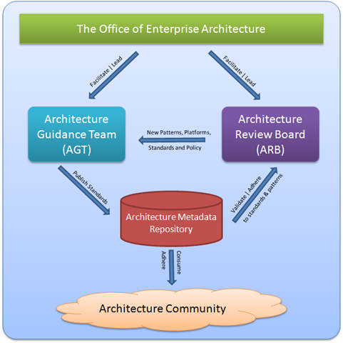 Relating architecture review boards to other architecture for Architecture of e governance