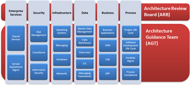 Architecture Domain Alignment to Governance