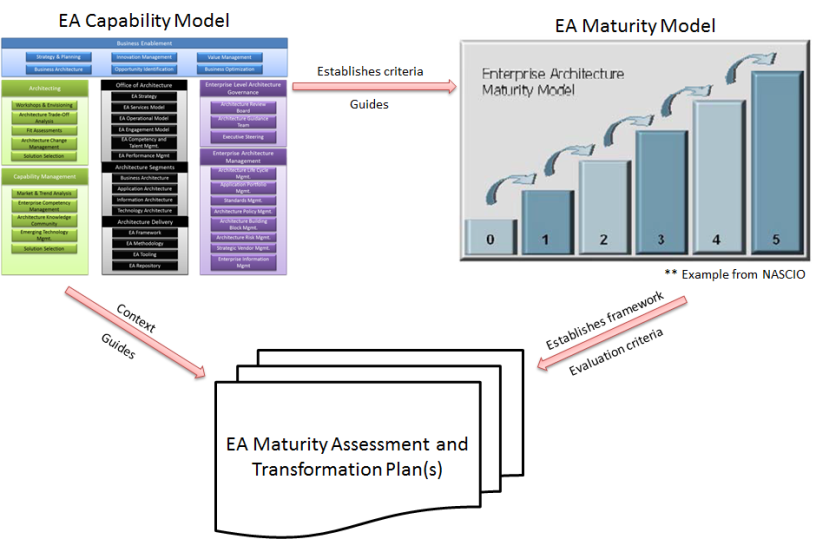 Using the Enterprise Architecture Capability Model to Drive a