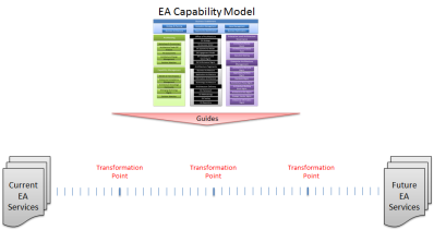 Mike Walker's Blog: Enterprise Architecture Capability Model and Planning
