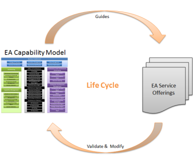Mike Walker's Blog: Enterprise Architecture Capability Model and Maturity Model
