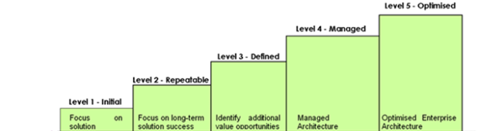 Mike Walker's Blog: Using the Enterprise Architecture Capability Model to Drive a Maturity Model