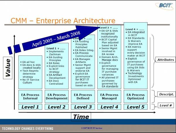 Enterprise Architecture Industry Maturity Models – Mike The Architect