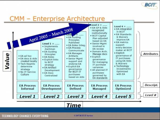 BC University - Enterprise Architecture Model.
