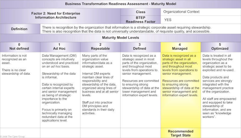 Enterprise Architecture Industry Maturity Models – Mike The