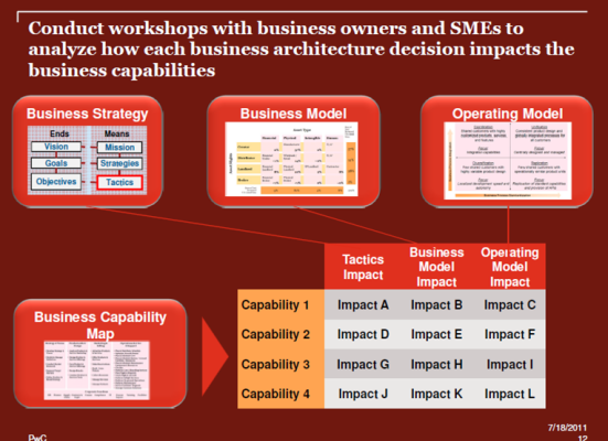 Mike Walker's Blog: Business Architecture Models