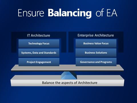 Mike Walker's Blog: The New World of Enterprise Architecture From IT Architecture to Enterprise Architecture