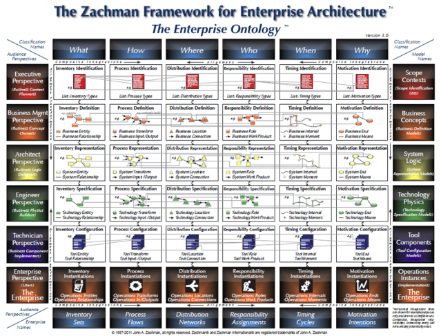 Mike Walker's Blog: The Zachman Framework for Enterprise Architecture Version 3