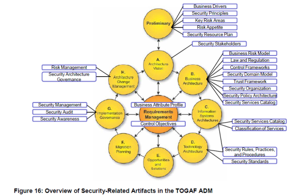 Mike Walker's Blog: Open Group Complements TOGAF with SABSA Integration