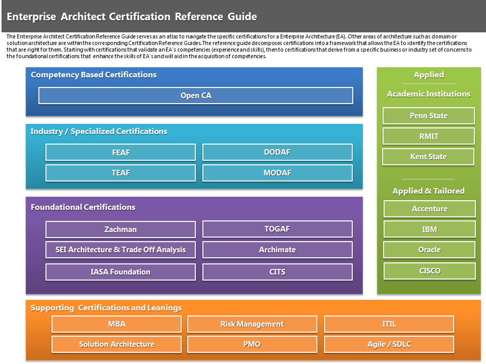 Enterprise Architecture Certifications Distilled  U2013 Mike The Architect
