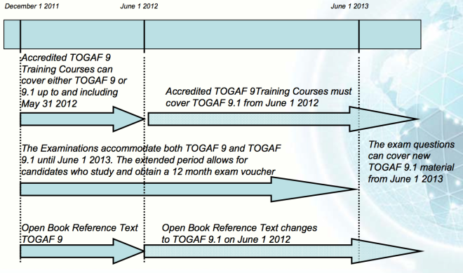 TOGAF 9.1 Certification Changes