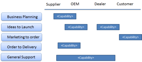 Mike Walker's Blog: Nissan Business Process Reference Model