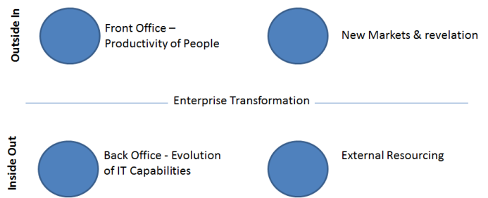 Mike Walker's Blog: The Transformed Enterprise