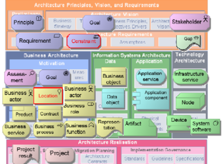 Mike Walker's Blog: ArchiMate 2.0 Highlights