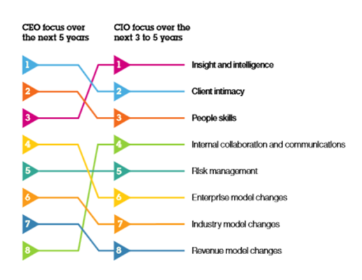 Mike Walker's Blog: CIO and CEO priorities aligning