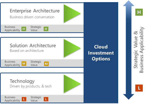Mike The Architect: Understanding Which Investments Should go to the Cloud
