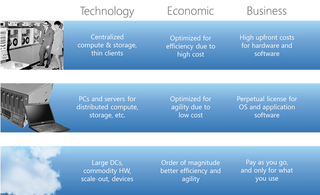 Mike The Architect Blog: Cloud Strategy begins with Value and Balances Risk
