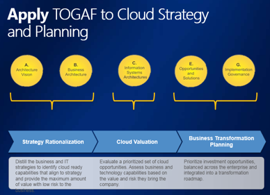 Mike Walker's Blog: Apply TOGAF to Cloud Strategy