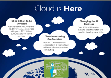 Mike Walker's Blog: Cloud Stats