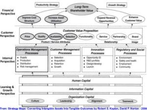 Mike The Architect Blog - Strategy Map Example