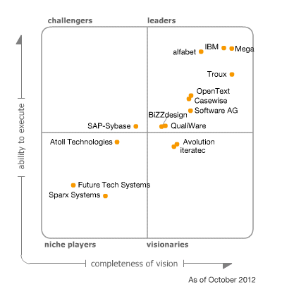 Mike The Architect Blog: Gartner Enterprise Architecture Tools Magic Quadrant 2012