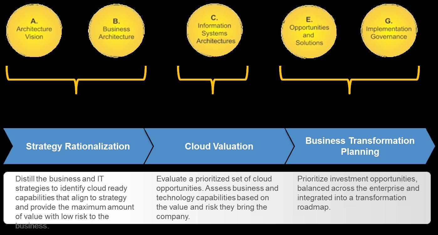Togaf mike the architect below is a visual on how cloud strategy and planning extends togaf within this framework xflitez Choice Image