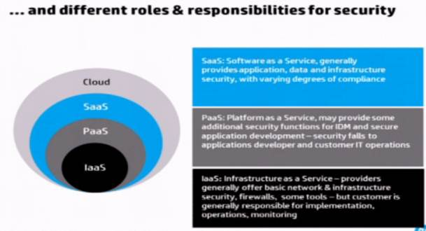 Mike The Architect Blog Cloud Service Models and Security
