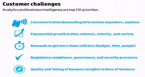 Mike The Architect Blog - HP Research Customer Challenges