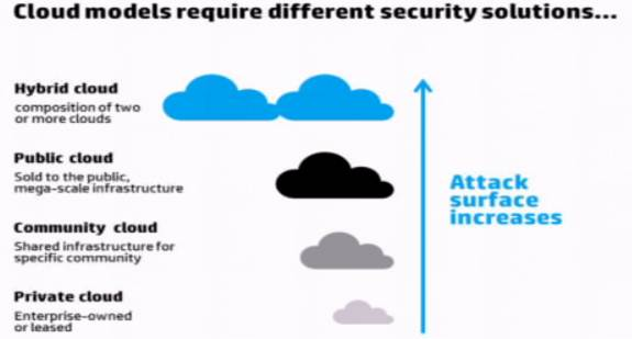 Mike The Architect Blog Cloud Deployment Models and Security