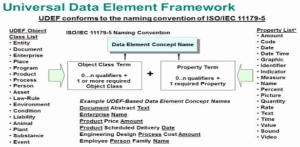 Mike The Architect Blog - UDEF Framework