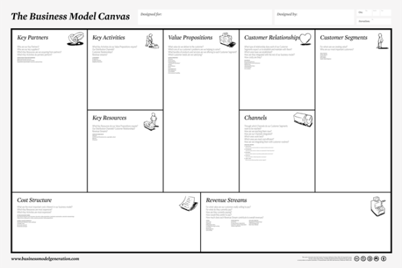 Mike The Architect Blog: business model canvas
