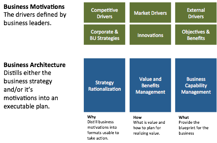 Business Architecture Overview