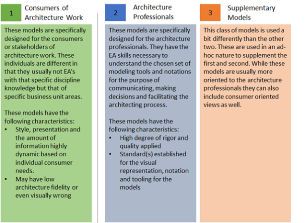 Mike The Architect Blog: Choosing the Enterprise Architecture Model - Mike Walker