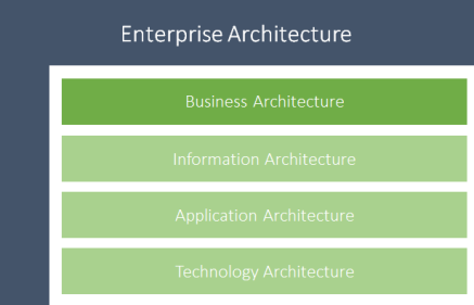 Mike The Architect Blog: Mike Walker Defining Business Architecture. Business Architecture operates within Enterprise Architecture