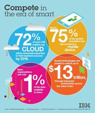 Mike The Architect Blog: Gartner Symposium 2013 5 Take-Aways - IBM C-Suite Infographic