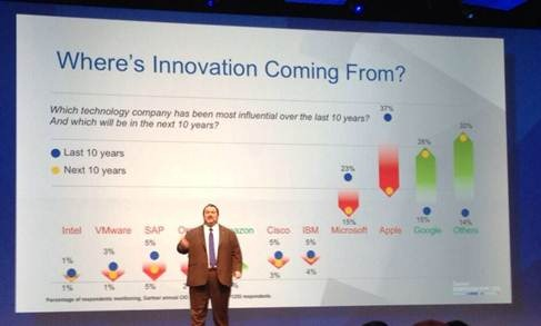 Mike The Architect Blog: Gartner Symposium 2013 5 Take-Aways