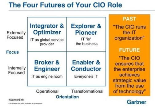 Mike The Architect Blog: Gartner Symposium 2013 5 Take-Aways - Evolving Role of the CIO