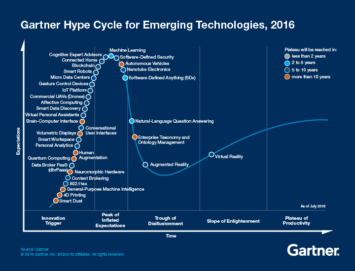 Gartner has identified the most impactful emerging technology trends for 2016