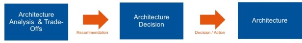 Architecture Decisions Overview