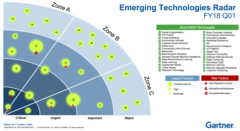Building an Emerging Technologies Radar – Mike The Architect
