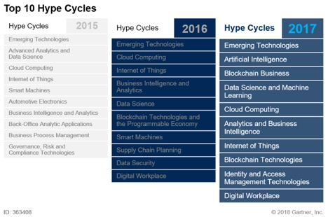 hype-cycles-yoy