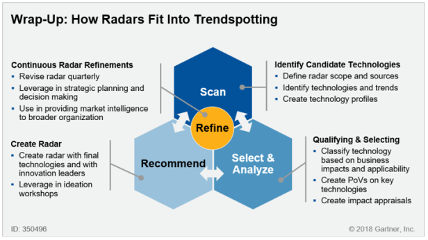 Radars and Trendspotting
